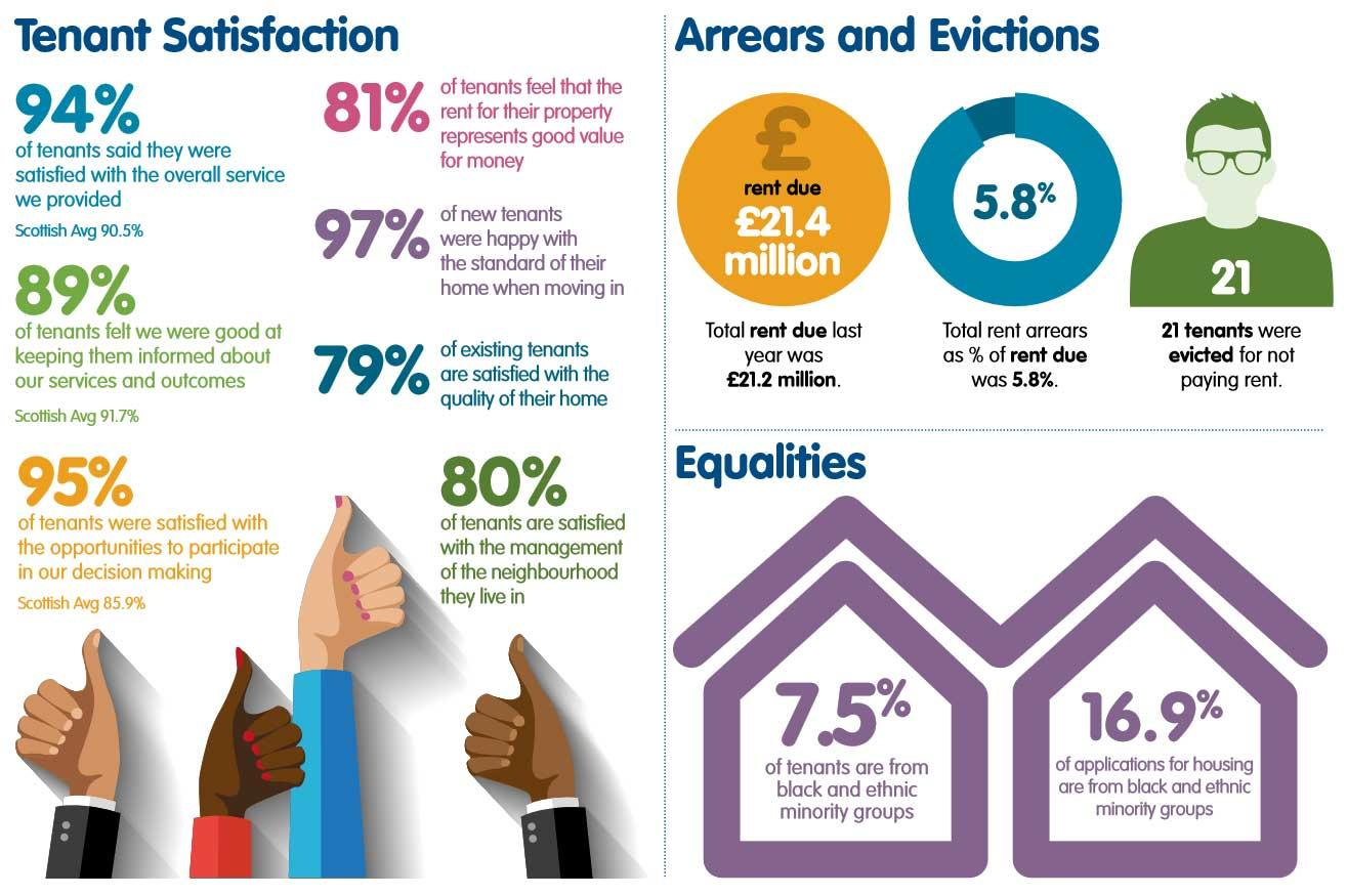Performance Statistics Showing Tenant Satisfaction Levels