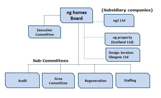 ng Homes Board And Committee Structure